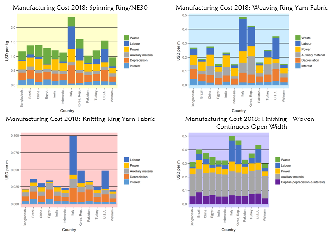 Tracing Capital Intensity in the Textile Industry: ITMF publishes