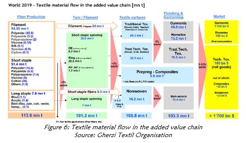 Textile material flow